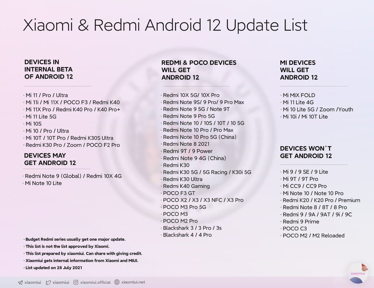 android-12-internal-testing-list